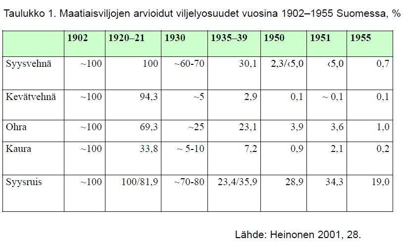 Taulukko maatiaisviljojen viljelystä 1902-1955_Maarit Heinonen.JPG