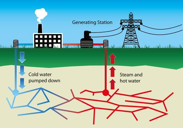 Geoterminen Energia