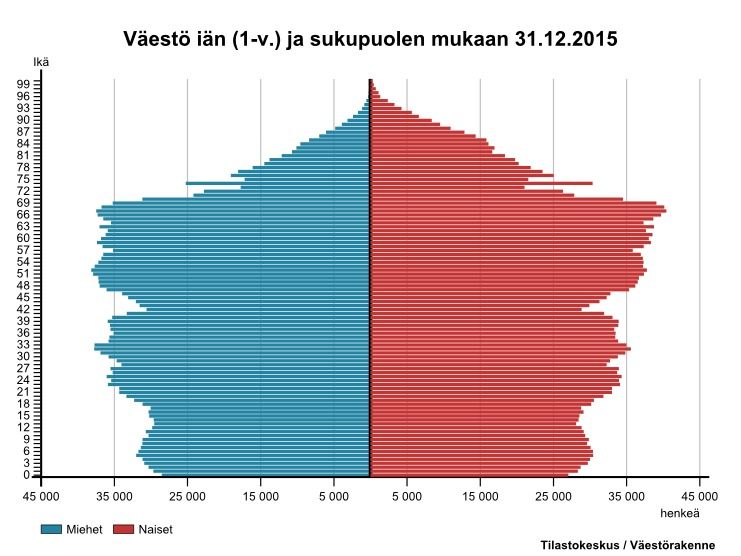 suomen väestörakenne
