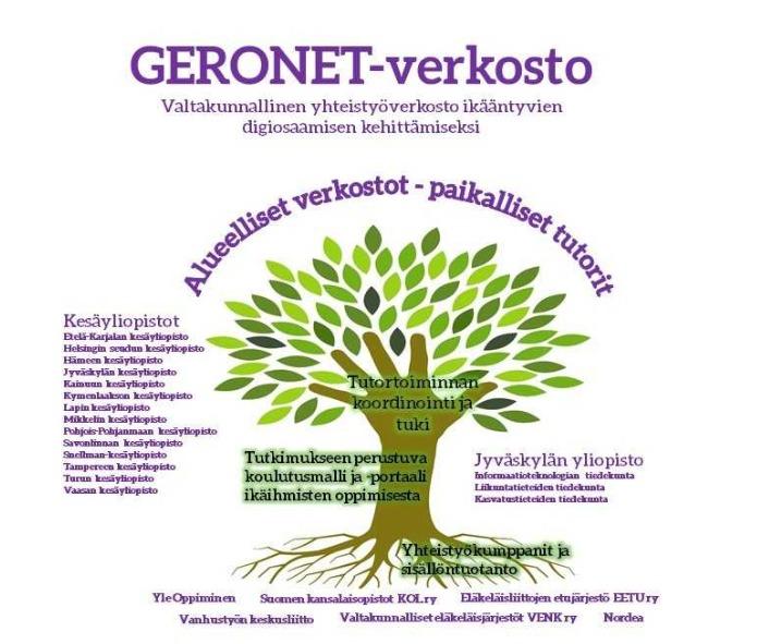 Kuvassa esitetään Geronet-toiminnan malli. Keskeisiä toimijoita ovat paikalliset kesäyliopistot sekä Jyväskylän yliopiston tutkimukseen perustuva tieto ikäihmisen oppimisesta. Sen lisäksi hankkeen puitteissa tehdään yhteistyötä laajan asiantuntijaverkoston kanssa.