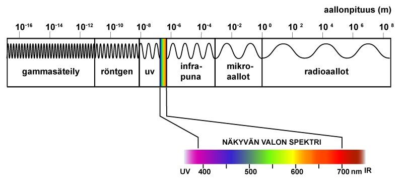 Sähkömagneettisen Säteilyn Spektri