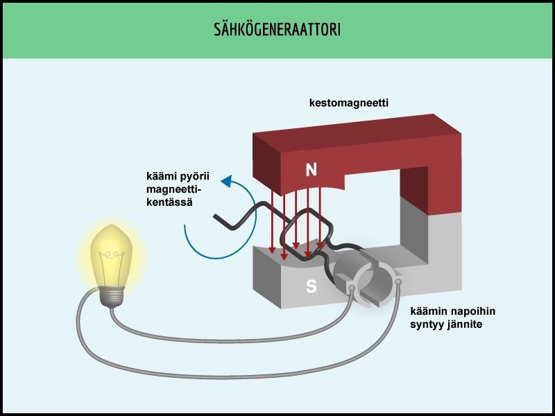 Generaattorin Toiminta