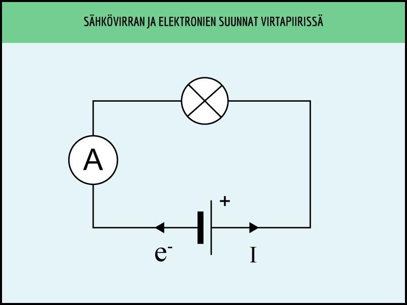 Sähkökentän Suunta