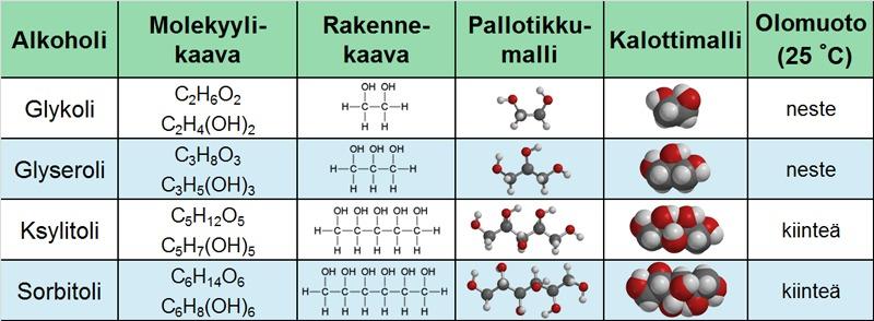 Alkoholi Kaava