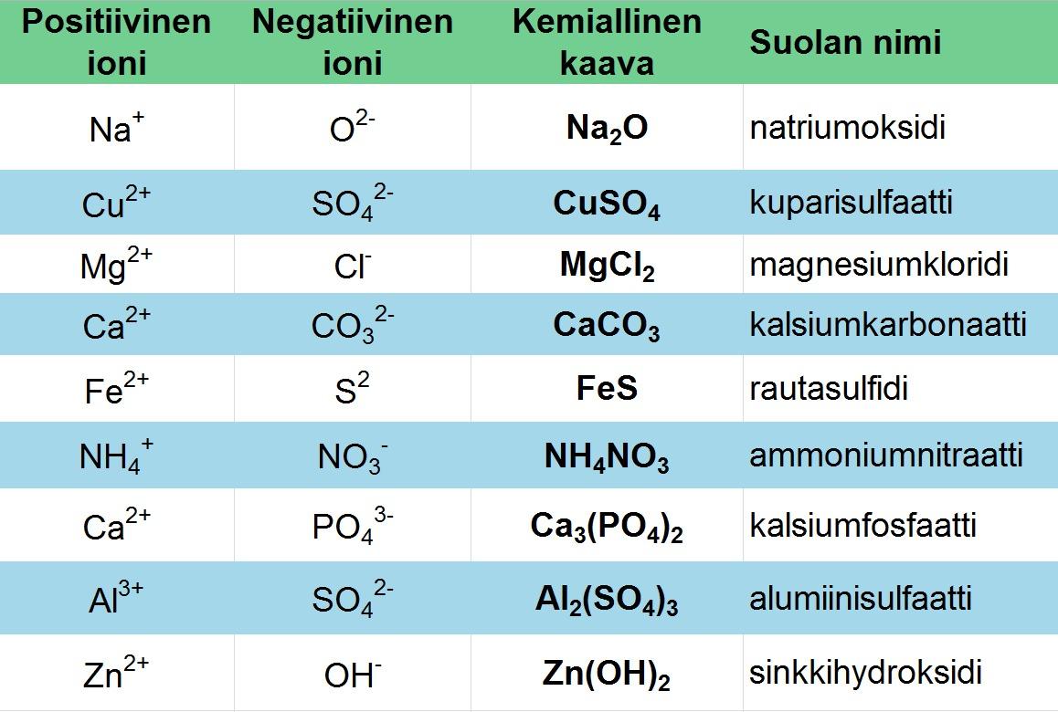 Ammonia Suomeksi