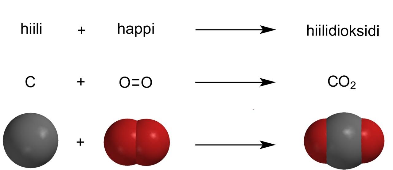 Vedyn palaminen reaktioyhtälö