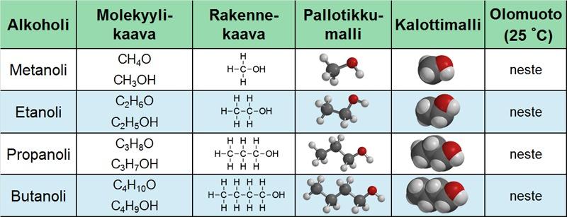Etanoli kemiallinen kaava
