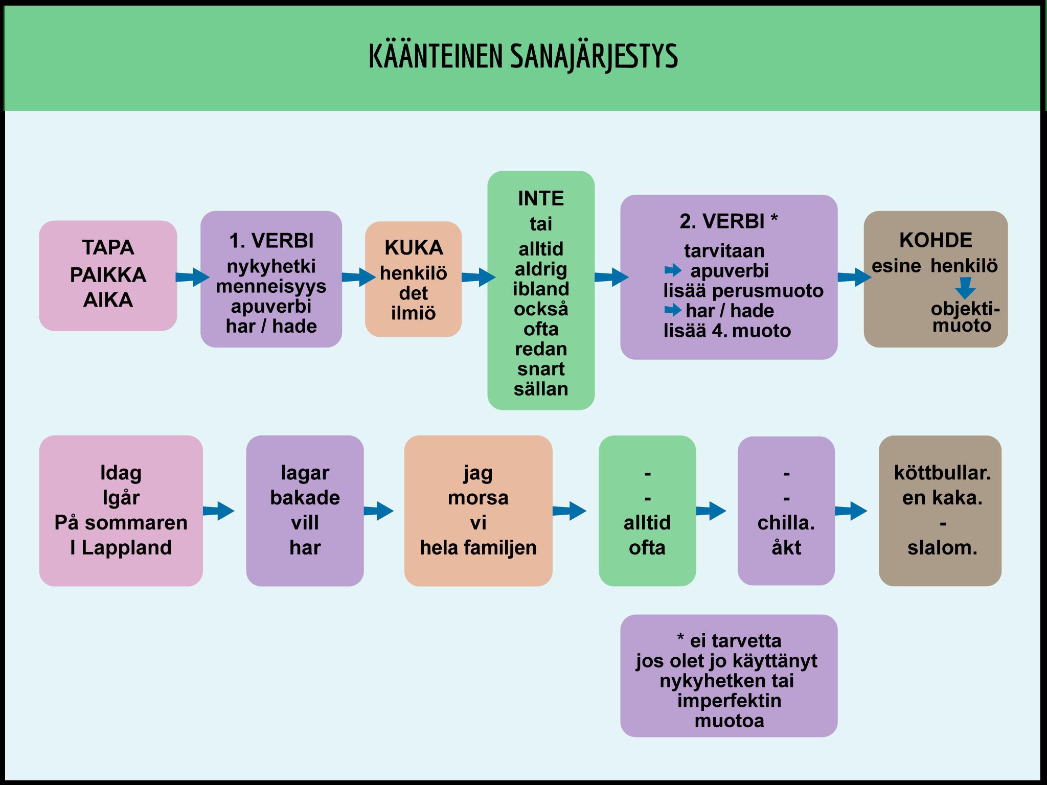 Ruotsi Sivulause Sanajärjestys