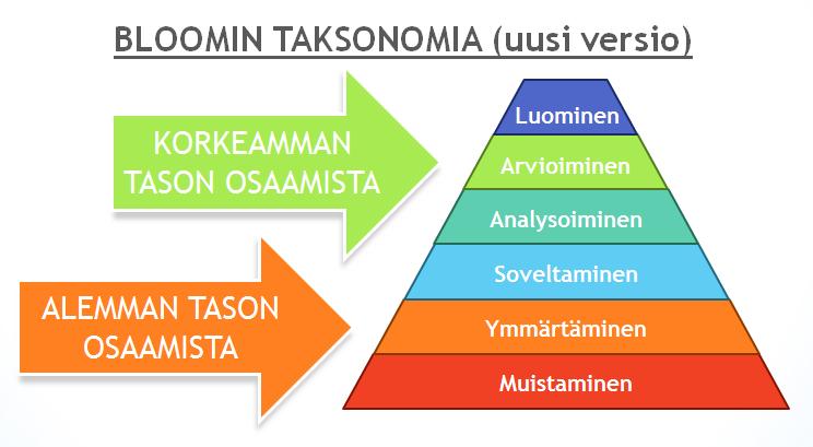 Bloomin Taksonomia