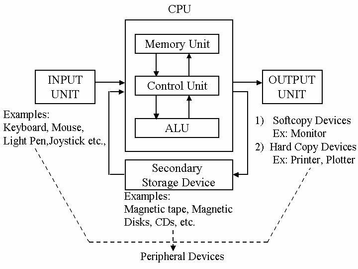 Block Diagram Of The Computer Jpg