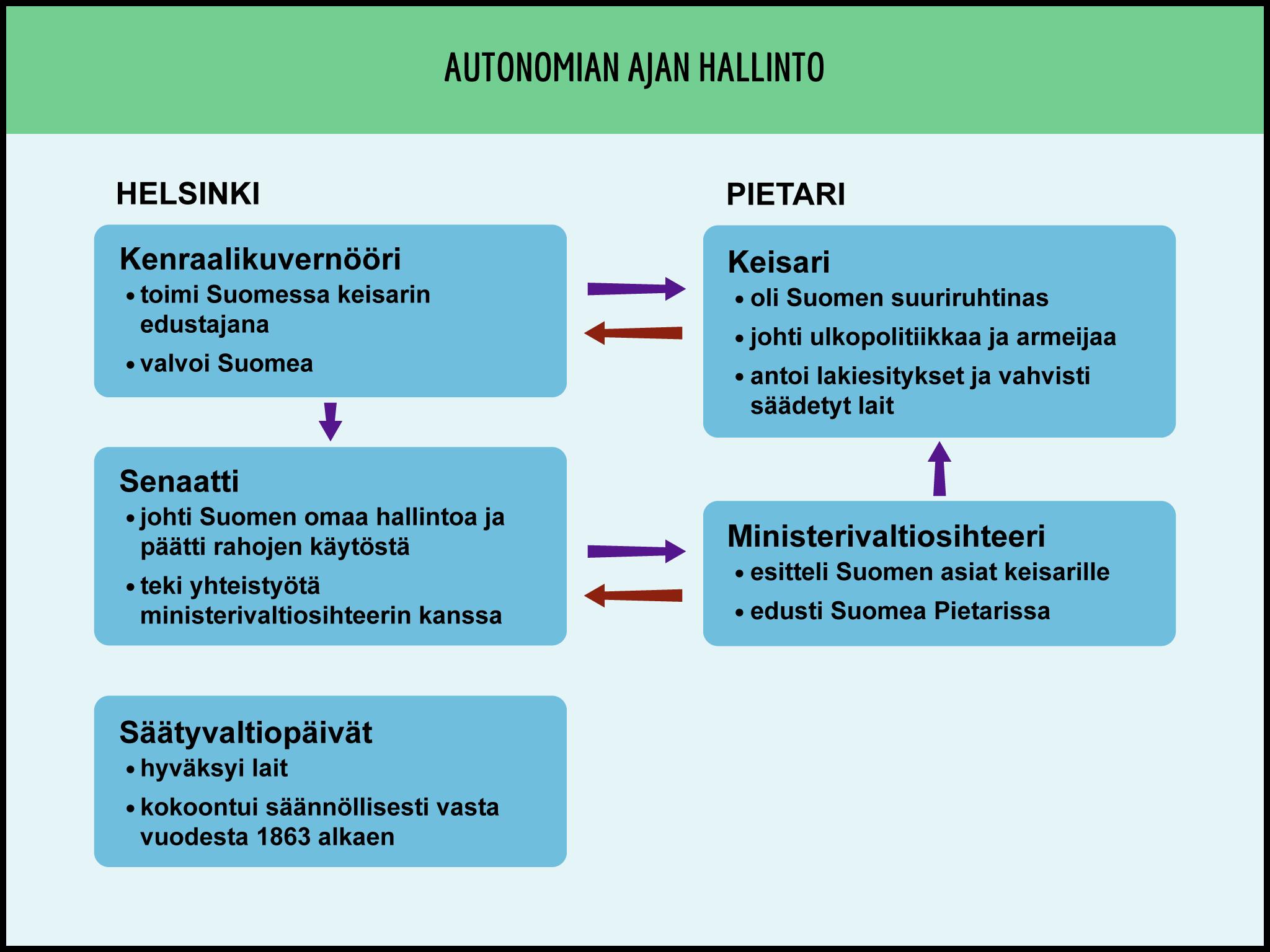 Suomi Autonomia