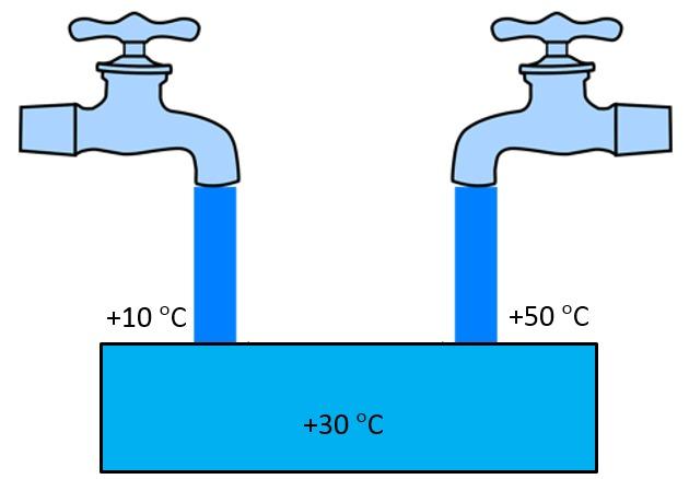 Vesi Ominaislämpökapasiteetti
