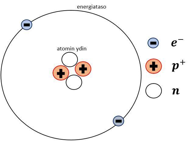Atomin Osat