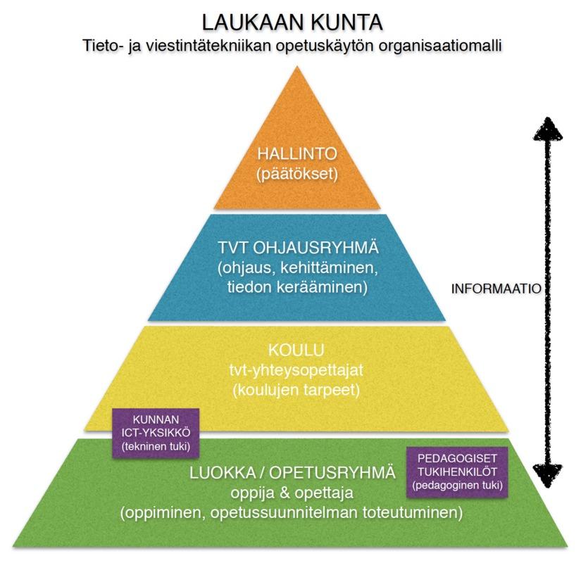 laukaa_tvt_organisaatio.png