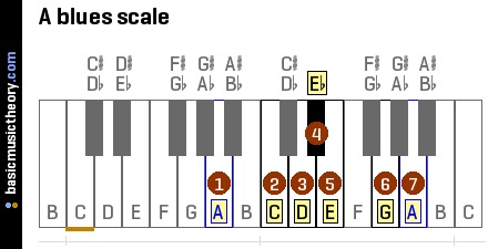 a-blues-scale-on-piano-keyboard.png