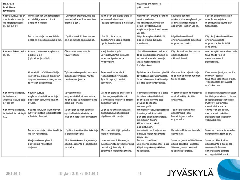 A-englannin tavoitteet, sisällöt ja arviointi vuosiluokalla 4