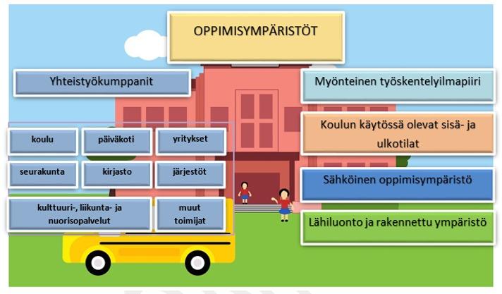 Koulun oppimisympäristöt.png