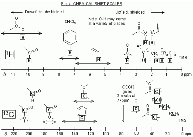 Chemical Shift Range For Aromatic Rings