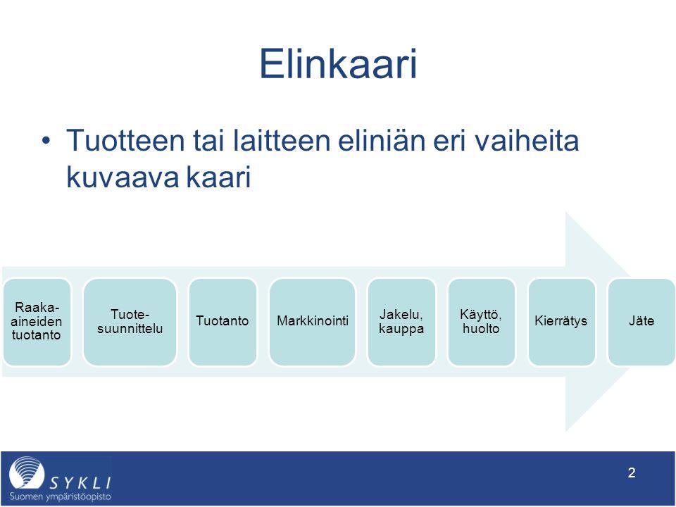 Tuotteen Elinkaarimalli