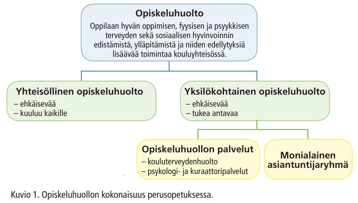 Kaavio oppilashuolto.jpg