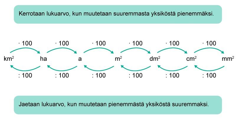 Pinta-alan yksiköt taulukko