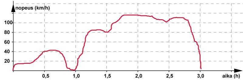 Tuulen Nopeus Km/H M/S