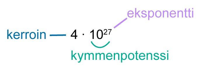 Kymmenpotenssit