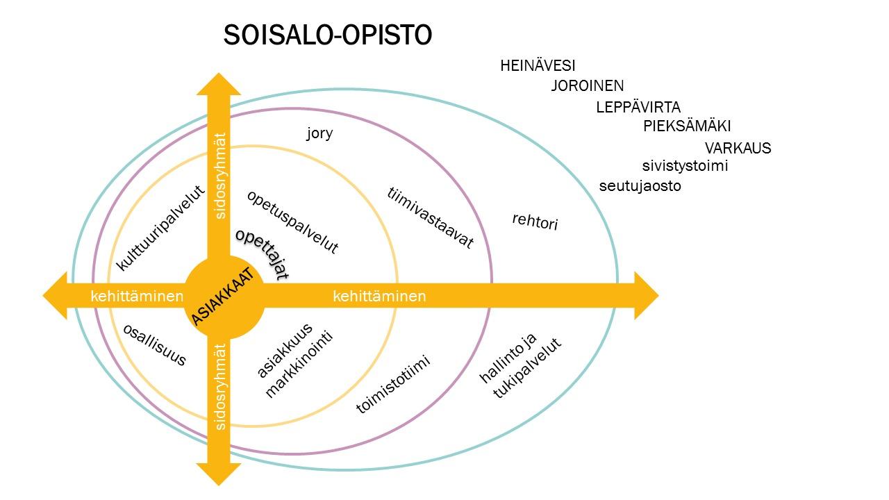 SOISALO-OPISTO (1).png