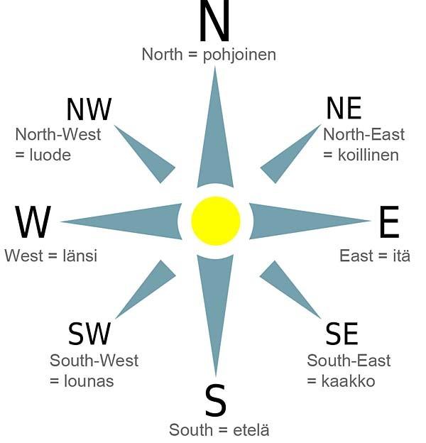 Ilmansuunnat Ruotsiksi