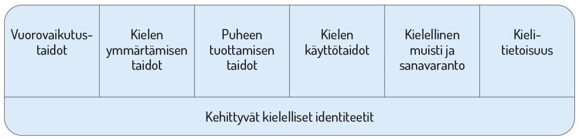 Lapsen Kielen Kehityksen Tukeminen