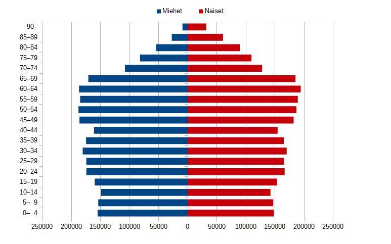 Suomi Väestöpyramidi